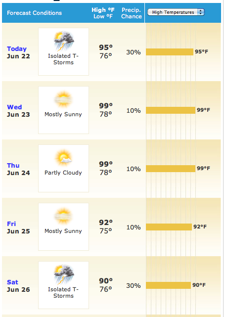 5-Day Weather Forecast for Washington, DC