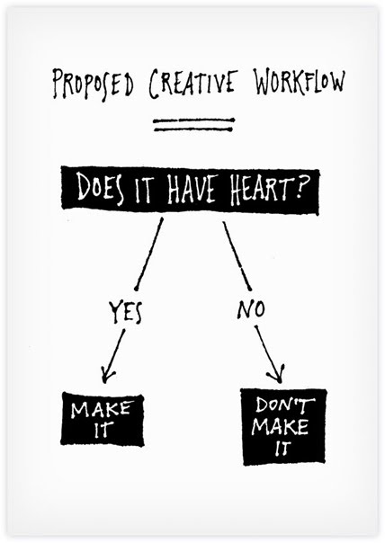 proposed creative workflow